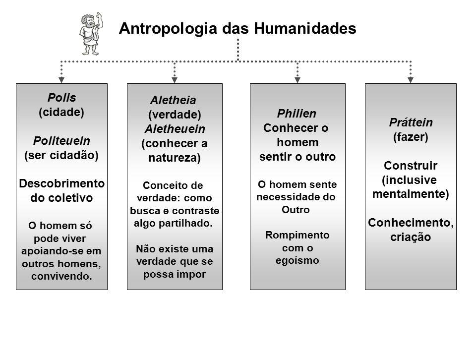 Antropologia das Humanidades Polis (cidade) Politeuein (ser cidadão) Descobrimento do coletivo O homem só pode viver apoiando-se em outros homens, con