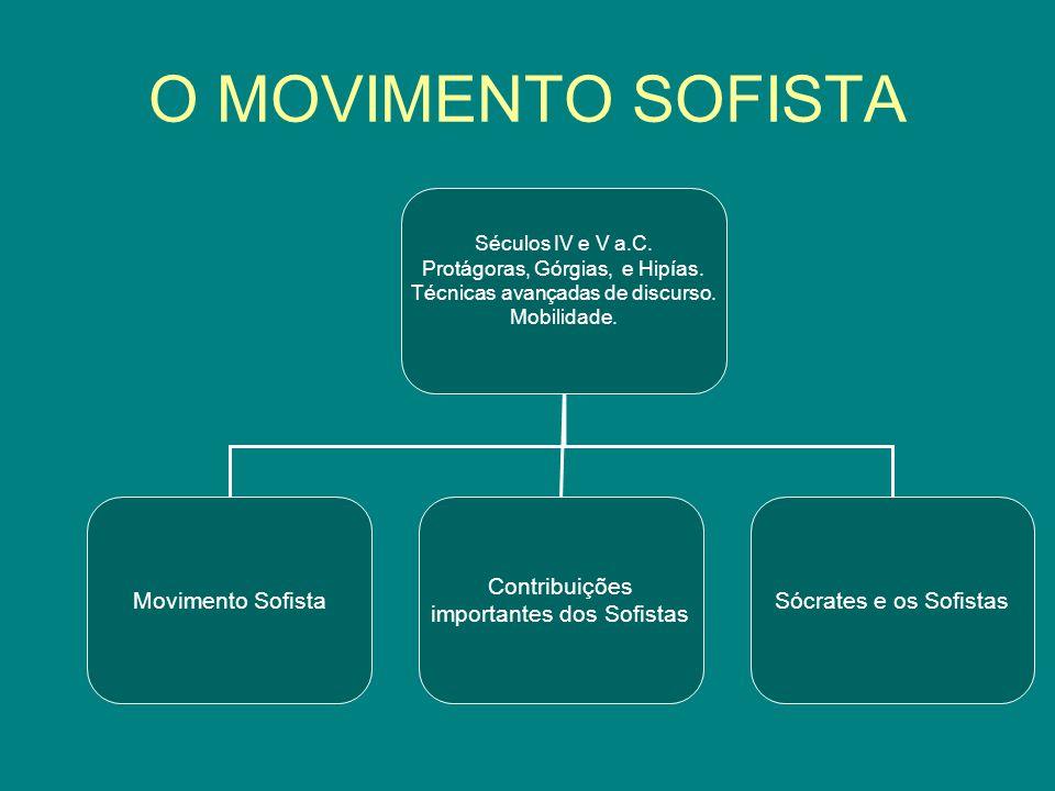 O MOVIMENTO SOFISTA Séculos IV e V a.C. Protágoras, Górgias, e Hipías. Técnicas avançadas de discurso. Mobilidade. Movimento Sofista Contribuições imp