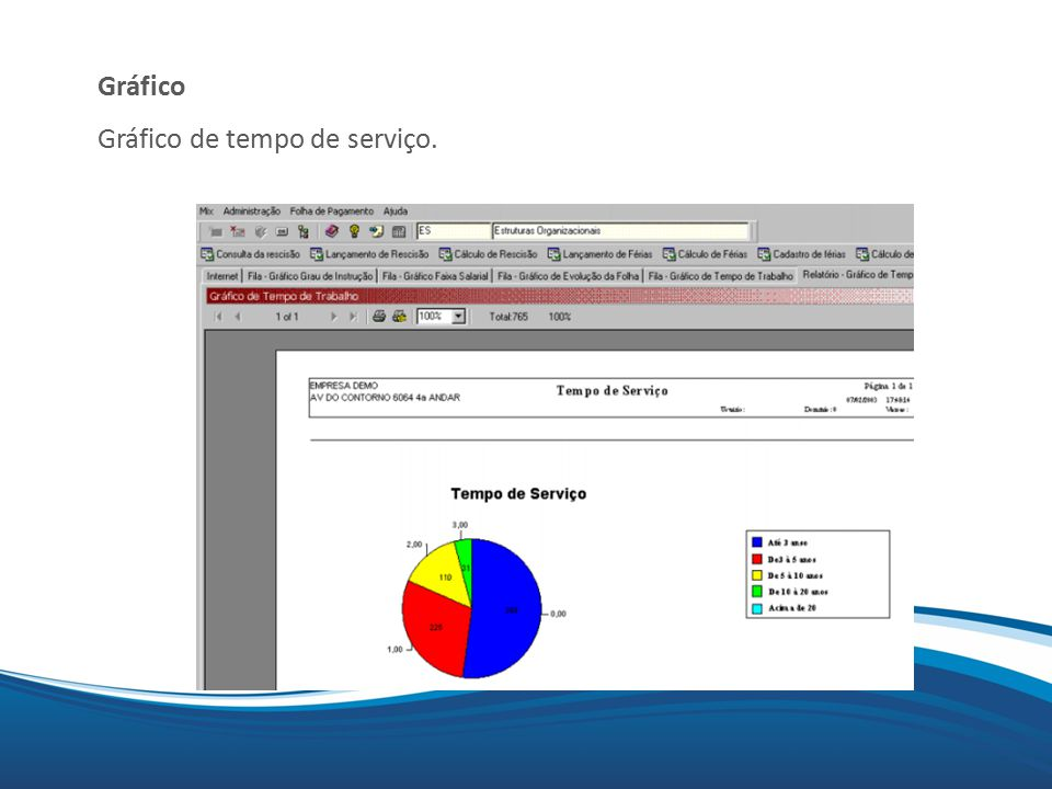 Mix Gráfico Gráfico de tempo de serviço.