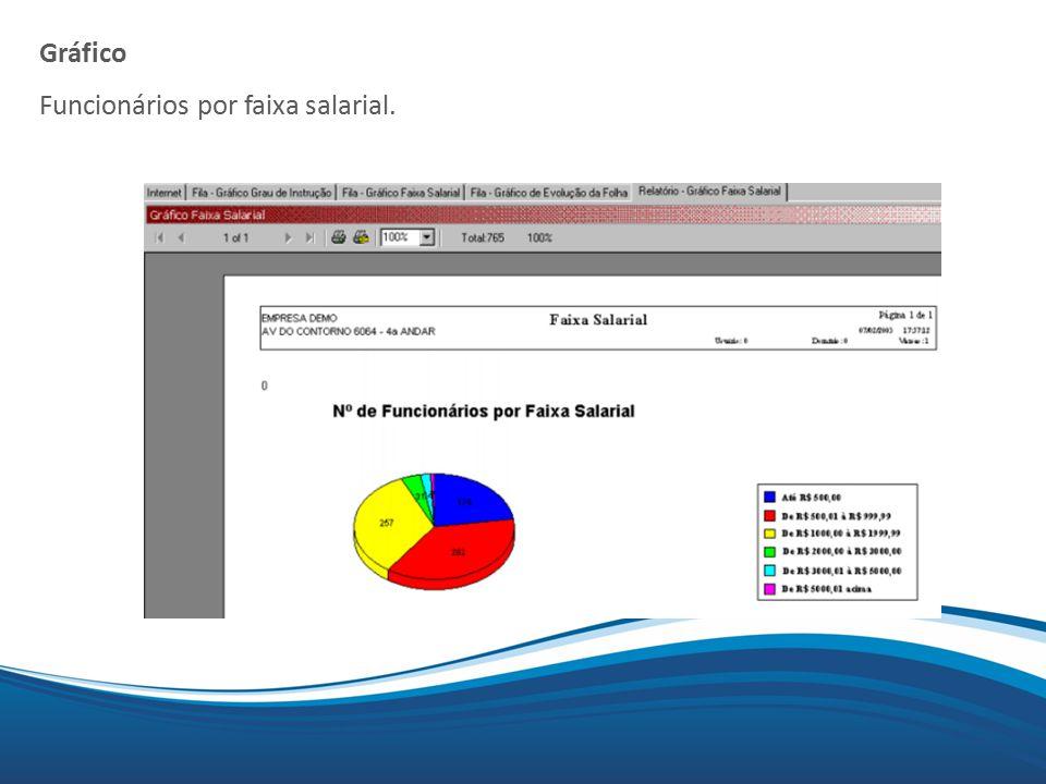 Mix Gráfico Funcionários por faixa salarial.