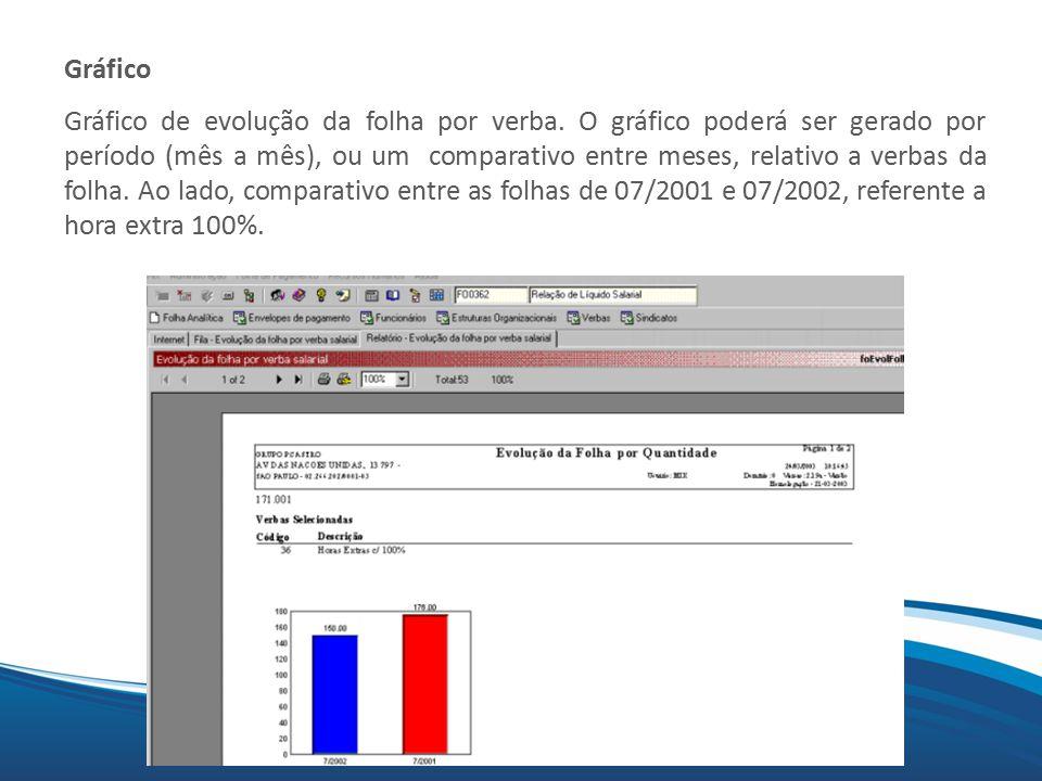 Mix Gráfico Gráfico de evolução da folha por verba.