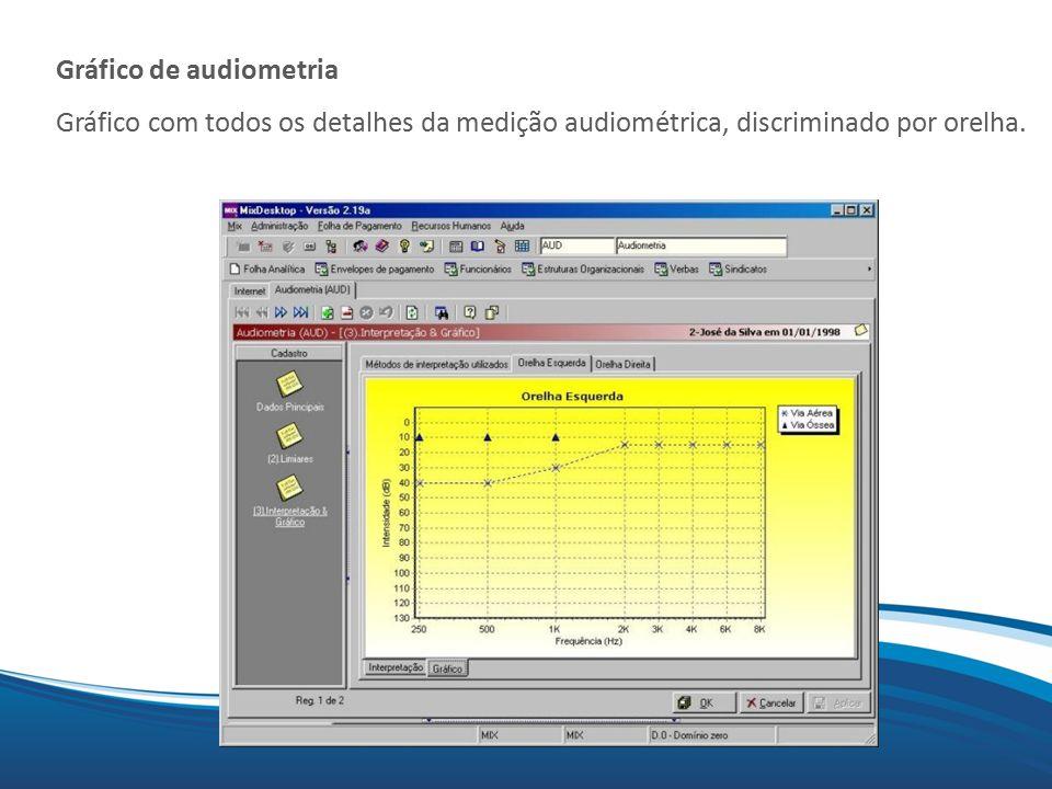 Mix Gráfico de audiometria Gráfico com todos os detalhes da medição audiométrica, discriminado por orelha.