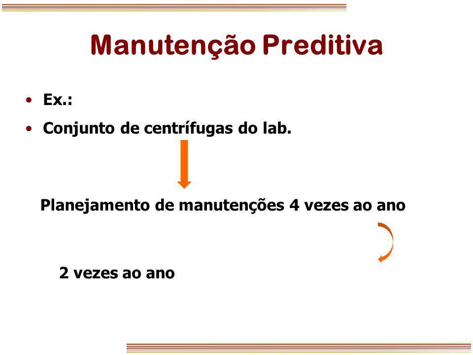 Manutenção Preditiva Ex.: Conjunto de centrífugas do lab. Planejamento de manutenções 4 vezes ao ano 2 vezes ao ano