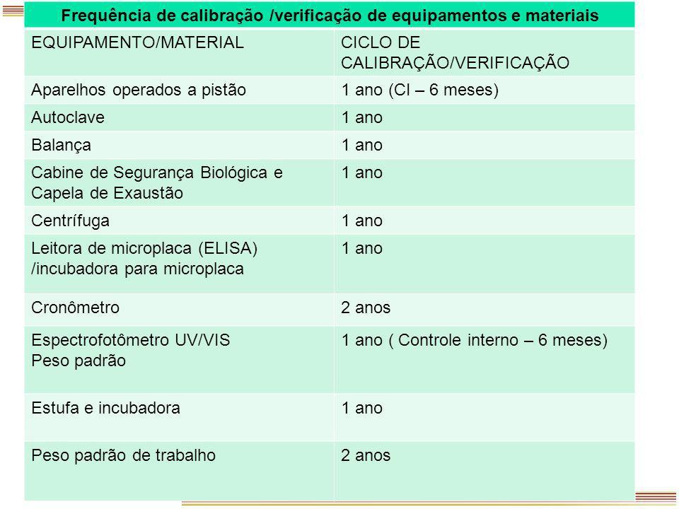 Periodicidade de Calibração Frequência de calibração /verificação de equipamentos e materiais EQUIPAMENTO/MATERIALCICLO DE CALIBRAÇÃO/VERIFICAÇÃO Apar