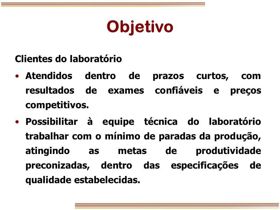 Objetivo Clientes do laboratório Atendidos dentro de prazos curtos, com resultados de exames confiáveis e preços competitivos. Possibilitar à equipe t