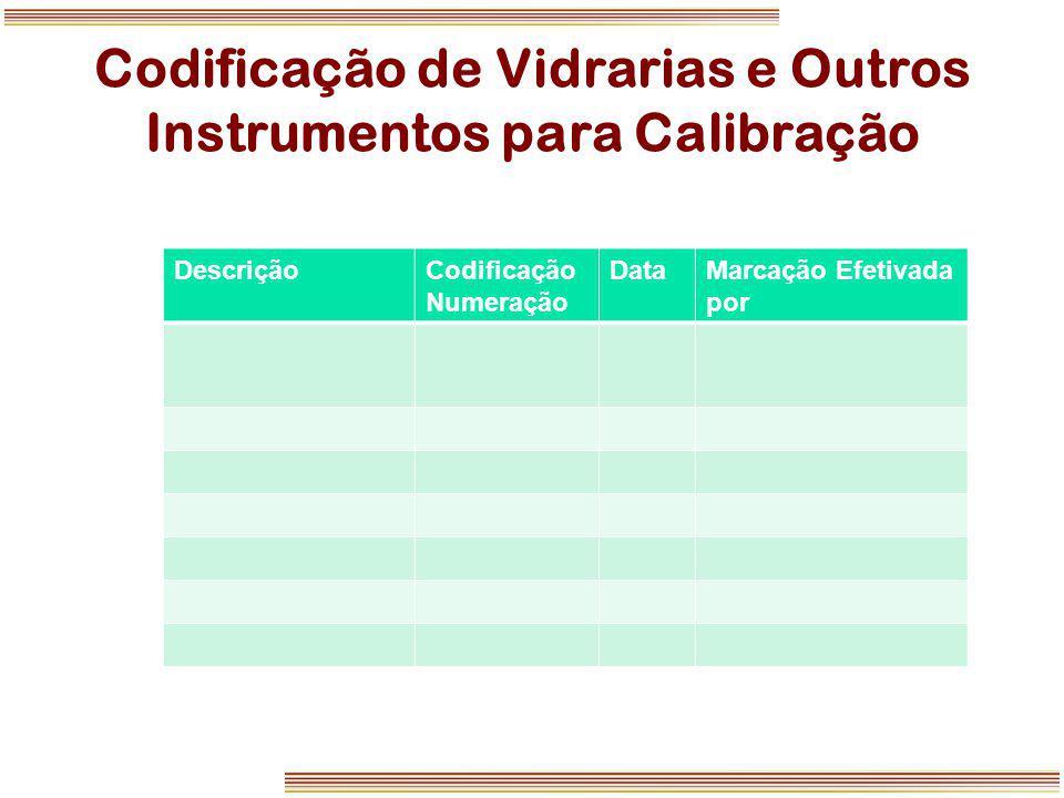 Codificação de Vidrarias e Outros Instrumentos para Calibração DescriçãoCodificação Numeração DataMarcação Efetivada por