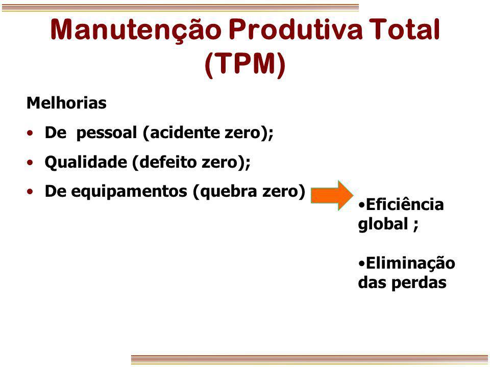 Manutenção Produtiva Total (TPM) Melhorias De pessoal (acidente zero); Qualidade (defeito zero); De equipamentos (quebra zero) Eficiência global ; Eli