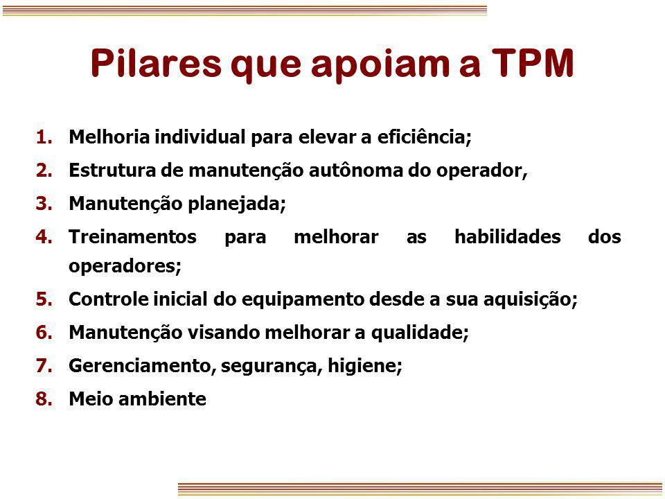 Pilares que apoiam a TPM 1.Melhoria individual para elevar a eficiência; 2.Estrutura de manutenção autônoma do operador, 3.Manutenção planejada; 4.Tre