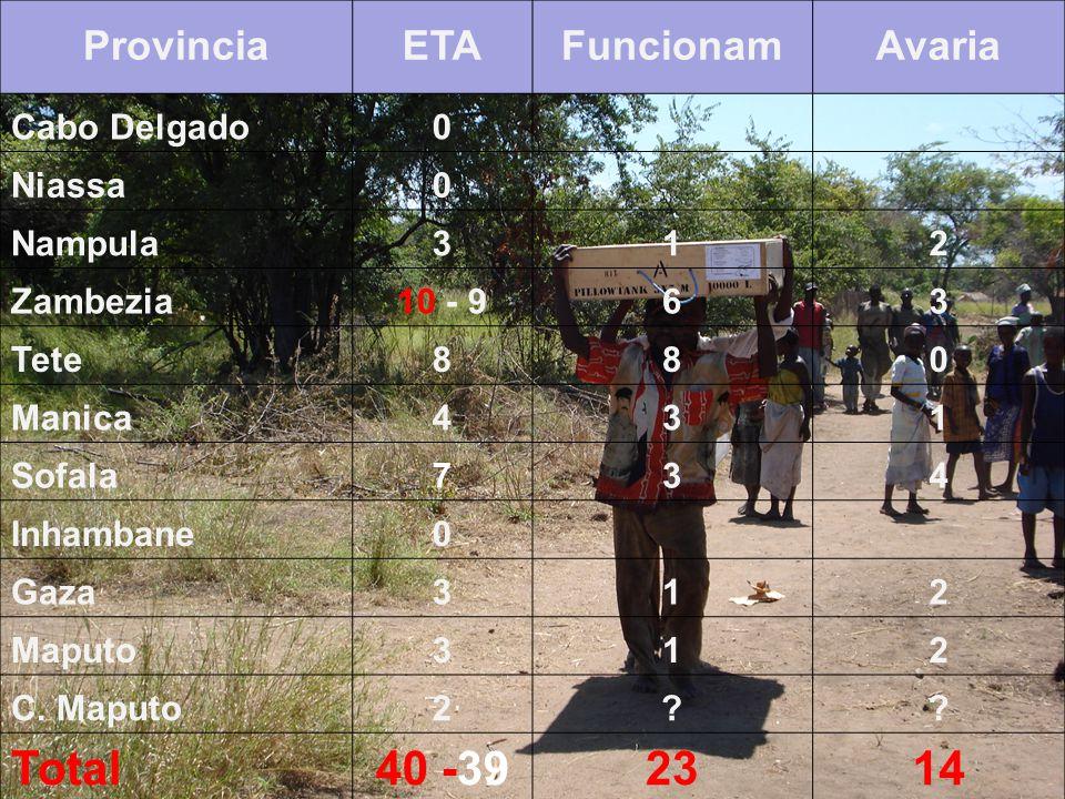 EQUIPAMENTO & MATERIAIS WASH ETAs sob GESTAO das DPOPH's ProvinciaETAFuncionamAvaria Cabo Delgado0 Niassa0 Nampula312 Zambezia10 - 963 Tete880 Manica4