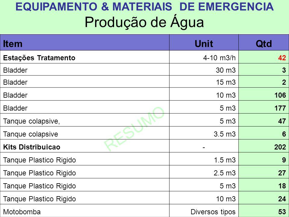 …RESUMO INVENTARIO ItemUnQtd Calcium hipoclorit pail, (0.5 kg)500 g490 Calcium hipoclorit pail, 4,8 kg4.8 kg64 Calcium hipoclorit pail, 20 kg25 kg30 Calcium hipoclorit (Balde 50 kg)50 kg6 AL Sulphate, saco 25 Kg25 kg54 Comprimidos Floculacao ind.