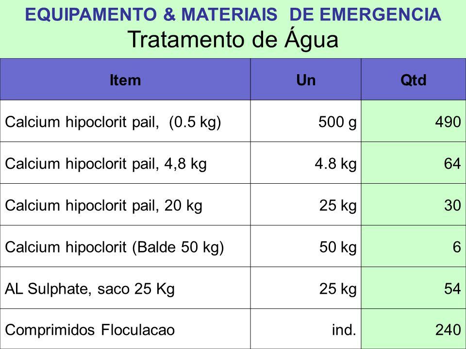 ItemUnQtd Jerrican plastico, 5L5 lts7564 Jerrican plastico, 10L10 lts 9466 Jerrycan 20 L20 lts5885 Baldes 20 L20 lts10841 Kit HigieneInd.