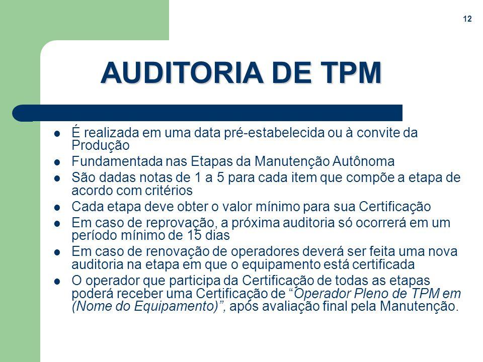 12 AUDITORIA DE TPM É realizada em uma data pré-estabelecida ou à convite da Produção Fundamentada nas Etapas da Manutenção Autônoma São dadas notas d