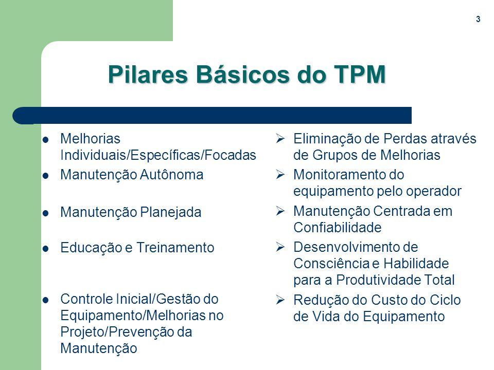 3 Pilares Básicos do TPM Melhorias Individuais/Específicas/Focadas Manutenção Autônoma Manutenção Planejada Educação e Treinamento Controle Inicial/Ge