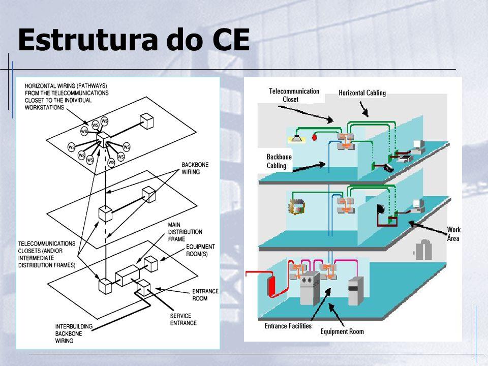 Cabeamento Vertical  É o cabeamento que interliga os diversos Armários de Telecomunicações entre si, a Sala de Equipamentos e desta até a Entrada do edifício  Em instalações industriais ou em campus, o Cabeamento Vertical interliga os diversos prédios  É também chamado de backbone e sua topologia é estrela  Componentes  Cabos tipo UTP de 25 pares (em instalações internas)  Cabos de fibra ótica (em instalações internas e externas)  Tubulações subterrâneas, leitos para cabos, eletrocalhas, estruturas aéreas, etc.