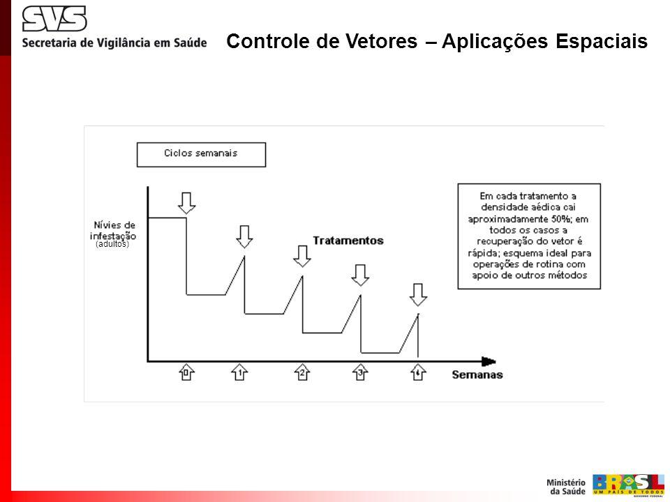 Controle de Vetores - Aplicações espaciais (adultos)