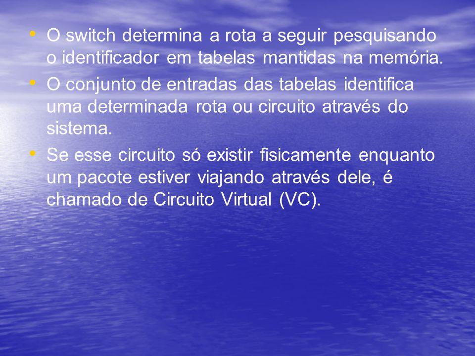 O switch determina a rota a seguir pesquisando o identificador em tabelas mantidas na memória. O conjunto de entradas das tabelas identifica uma deter