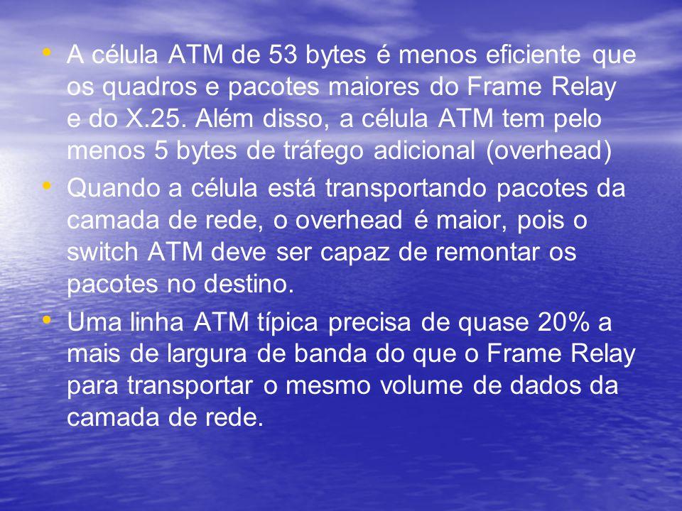 A célula ATM de 53 bytes é menos eficiente que os quadros e pacotes maiores do Frame Relay e do X.25. Além disso, a célula ATM tem pelo menos 5 bytes