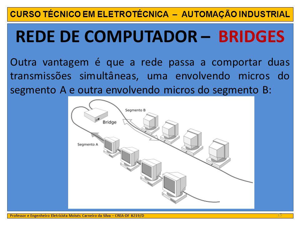 CURSO TÉCNICO EM ELETROTÉCNICA – AUTOMAÇÃO INDUSTRIAL REDE DE COMPUTADOR – BRIDGES Outra vantagem é que a rede passa a comportar duas transmissões sim