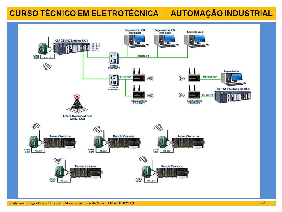 CURSO TÉCNICO EM ELETROTÉCNICA – AUTOMAÇÃO INDUSTRIAL Professor e Engenheiro Eletricista Moisés Carneiro da Silva – CREA-DF 8219/D 23