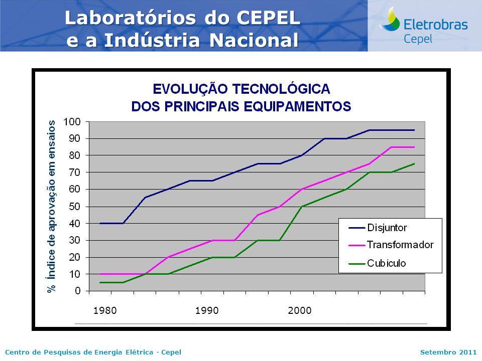 Centro de Pesquisas de Energia Elétrica - CepelSetembro 2011 1980 1990 2000 Laboratórios do CEPEL e a Indústria Nacional