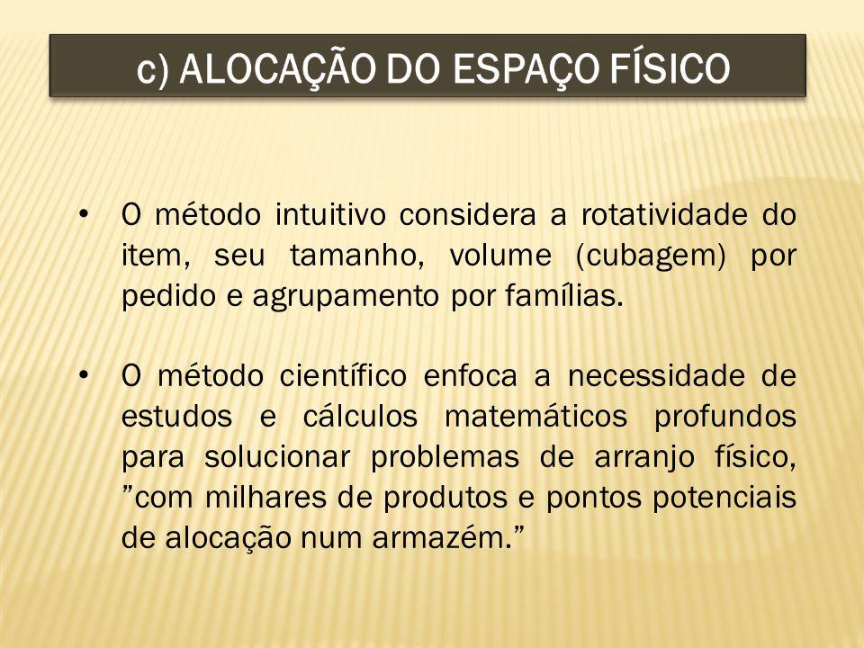 O método intuitivo considera a rotatividade do item, seu tamanho, volume (cubagem) por pedido e agrupamento por famílias.