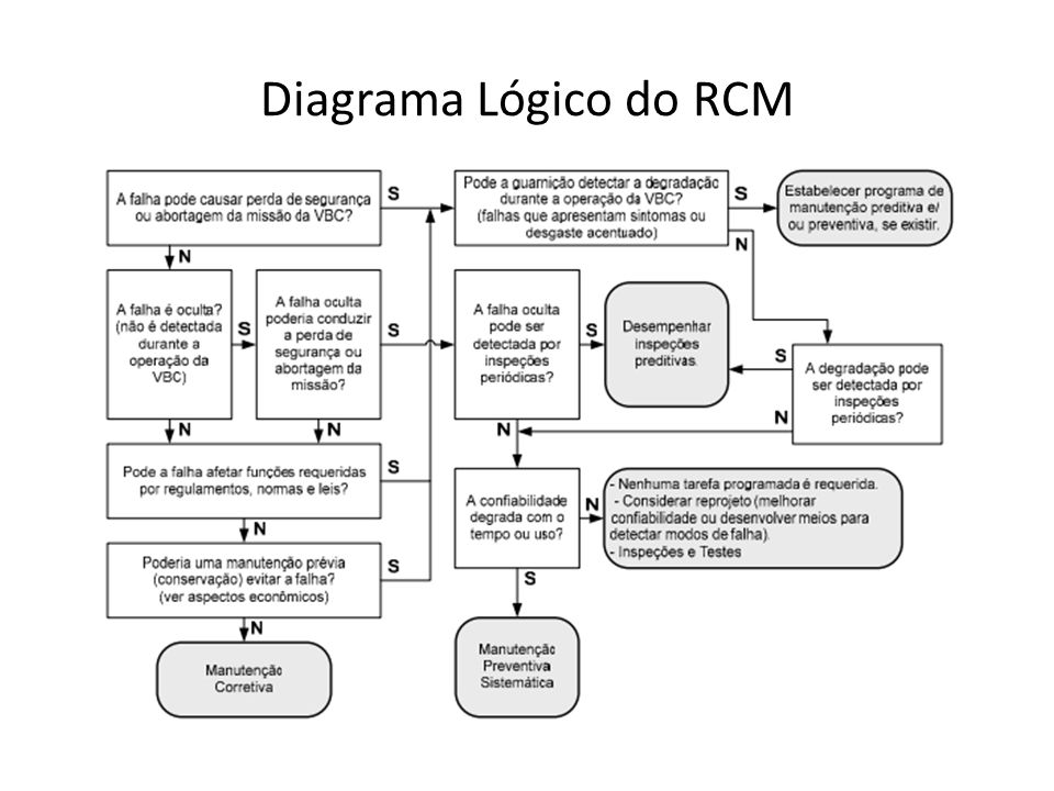 Diagrama Lógico do RCM