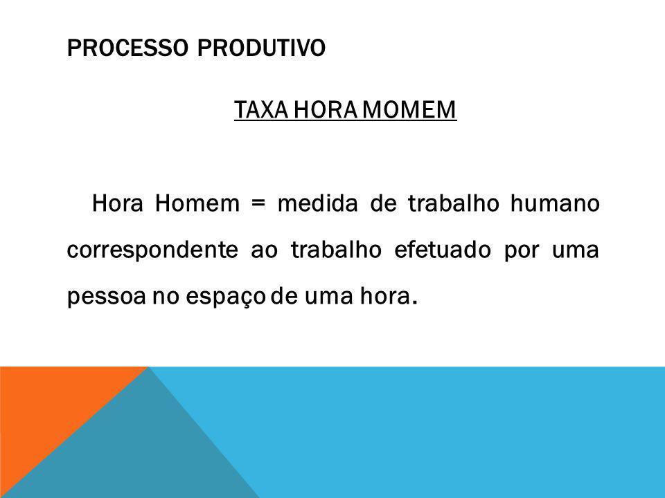 PROCESSO PRODUTIVO TAXA HORA MOMEM Hora Homem = medida de trabalho humano correspondente ao trabalho efetuado por uma pessoa no espaço de uma hora.