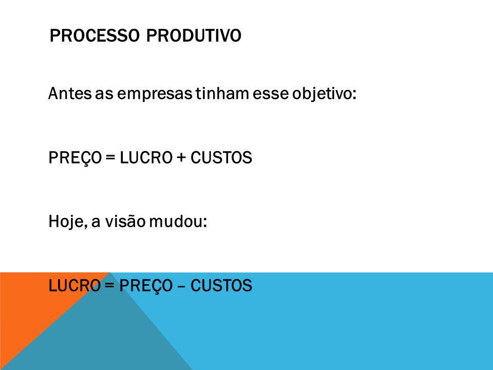PROCESSO PRODUTIVO Antes as empresas tinham esse objetivo: PREÇO = LUCRO + CUSTOS Hoje, a visão mudou: LUCRO = PREÇO – CUSTOS