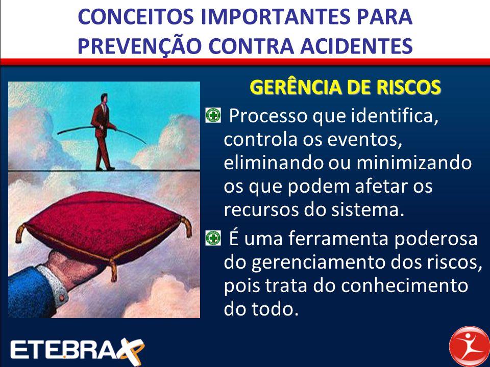 CONCEITOS IMPORTANTES PARA PREVENÇÃO CONTRA ACIDENTES GERÊNCIA DE RISCOS Processo que identifica, controla os eventos, eliminando ou minimizando os qu