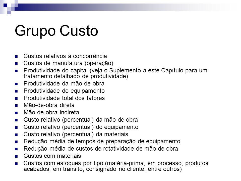 Grupo Custo Custos relativos à concorrência Custos de manufatura (operação) Produtividade do capital (veja o Suplemento a este Capítulo para um tratam