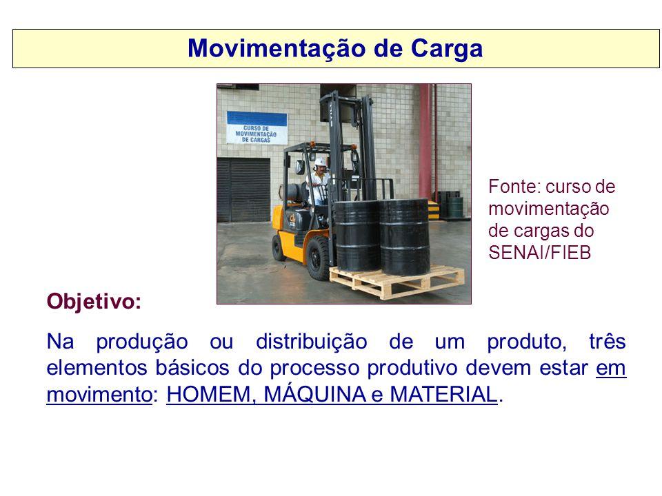Movimentação de Carga Objetivo: Na produção ou distribuição de um produto, três elementos básicos do processo produtivo devem estar em movimento: HOME