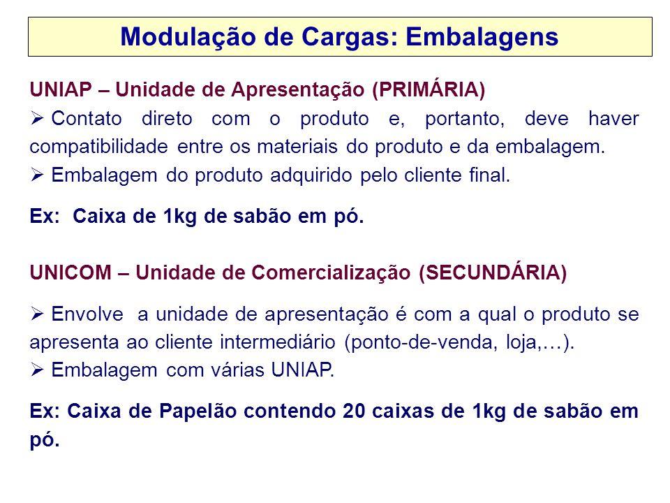 Modulação de Cargas: Embalagens UNIAP – Unidade de Apresentação (PRIMÁRIA)  Contato direto com o produto e, portanto, deve haver compatibilidade entr