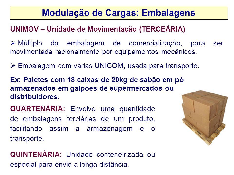 UNIMOV – Unidade de Movimentação (TERCEÁRIA)  Múltiplo da embalagem de comercialização, para ser movimentada racionalmente por equipamentos mecânicos