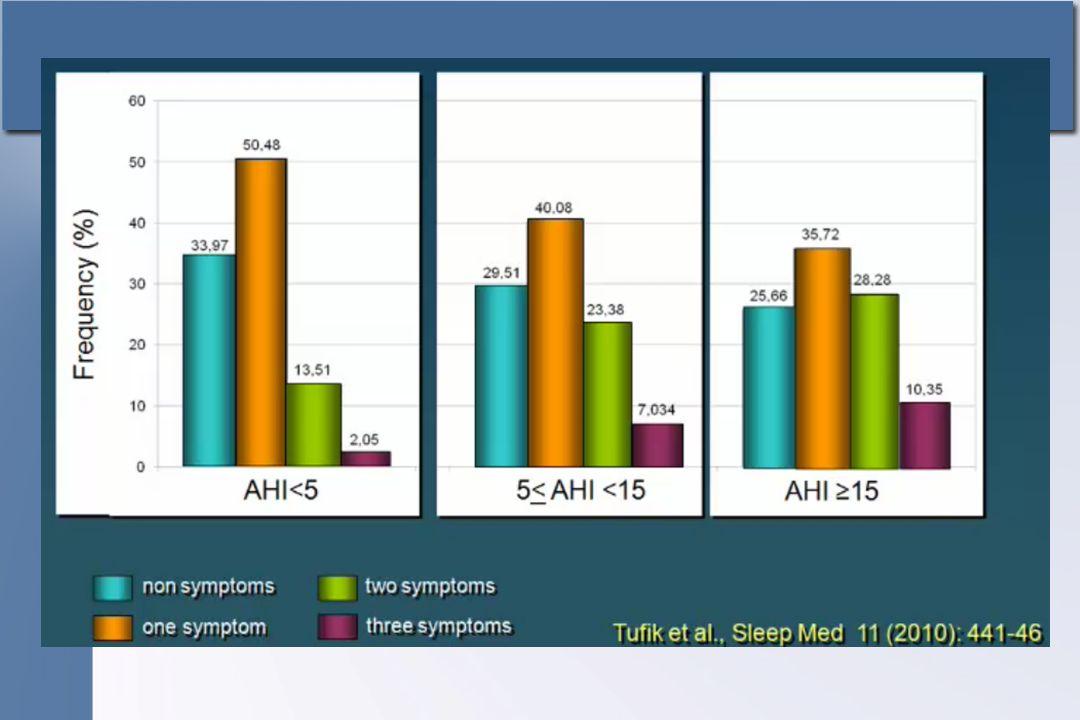 IDR = 79 eventos/h Média SpO2 88%; mínima 55% Masc, 55 anos, IMC= 30,5 Kg/m 2 Ronco e apnéias, HAS