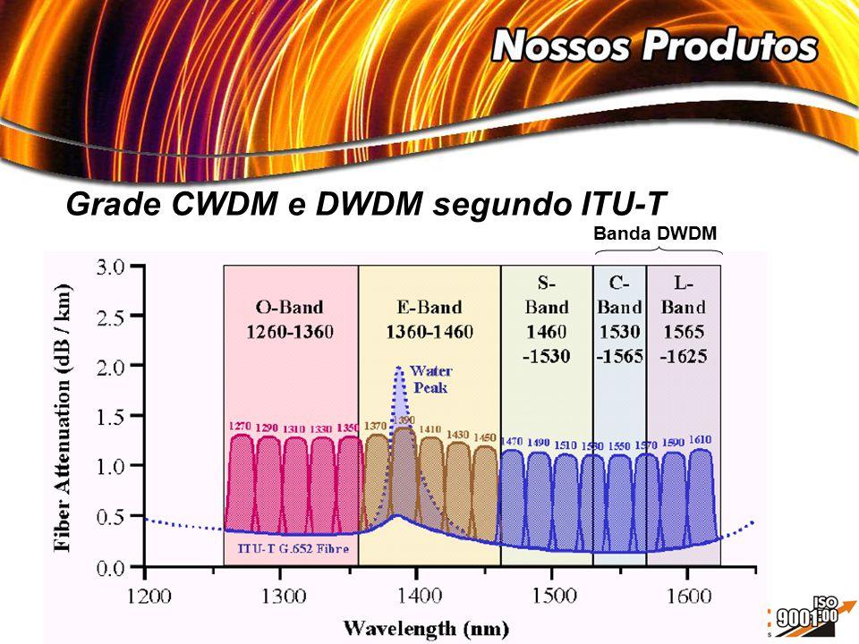 Grade CWDM e DWDM segundo ITU-T Banda DWDM