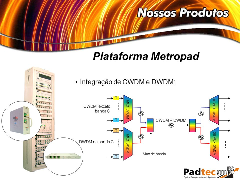 Plataforma Metropad DEMUX DWDM MUX DWDM DWDM na banda C CWDM + DWDM T T Mux de banda MUX CWDM DEMUX CWDM CWDM, exceto banda C T T Integração de CWDM e