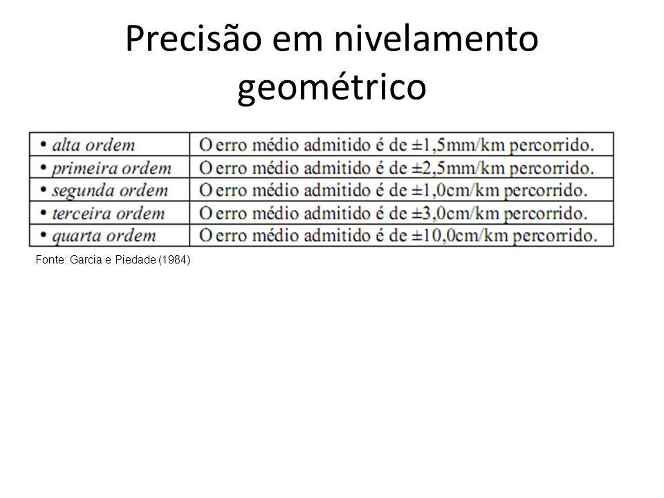 Precisão em nivelamento geométrico Fonte: Garcia e Piedade (1984)