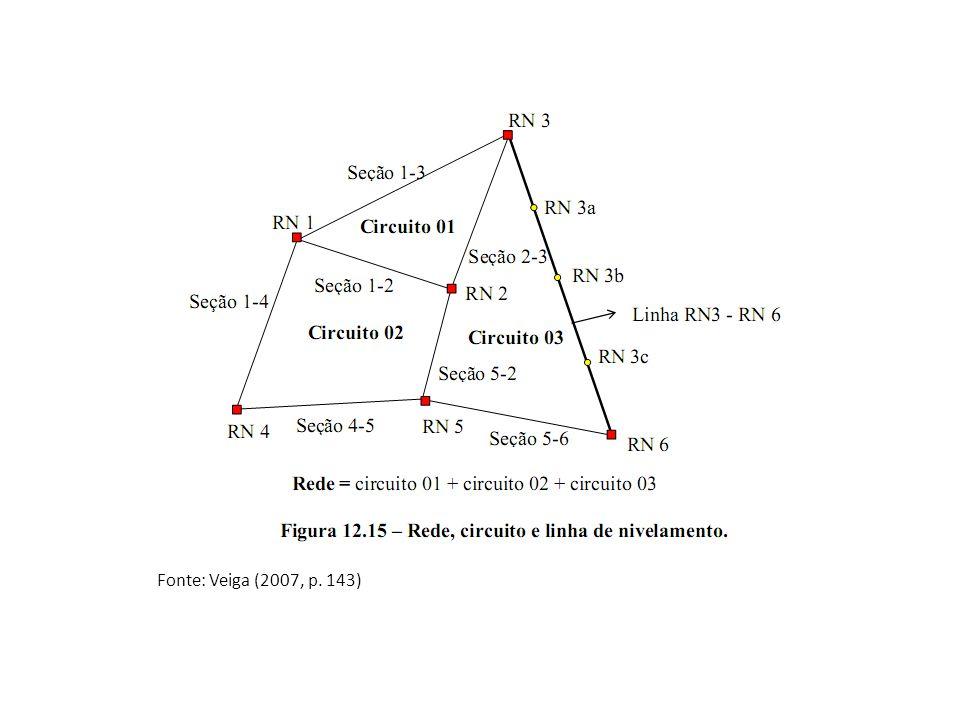 Procedimento de campo Ao se iniciar os procedimentos de campo do nivelamento, faz-se a leitura das miras sobre os pontos a serem nivelados, fazendo-se a leitura do fio nivelador (Fio médio) e dos fios estadimétricos (Superior e inferior).