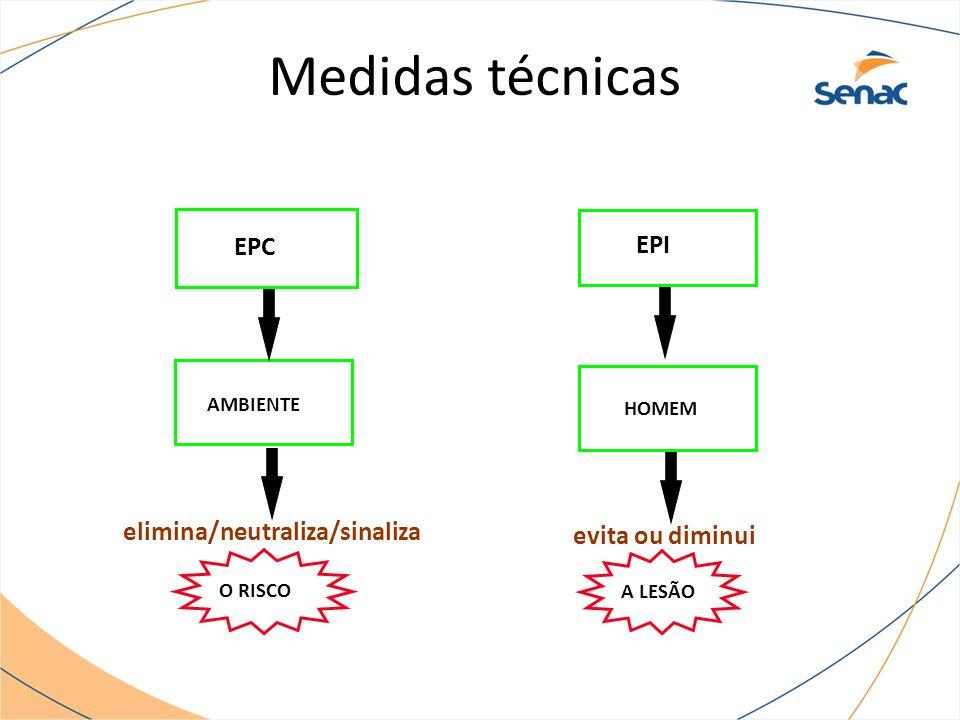 EPC EPI AMBIENTE HOMEM O RISCO A LESÃO elimina/neutraliza/sinaliza evita ou diminui Medidas técnicas
