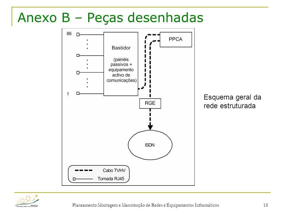 Planeamento Montagem e Manutenção de Redes e Equipamentos Informáticos 18 Anexo B – Peças desenhadas Esquema geral da rede estruturada