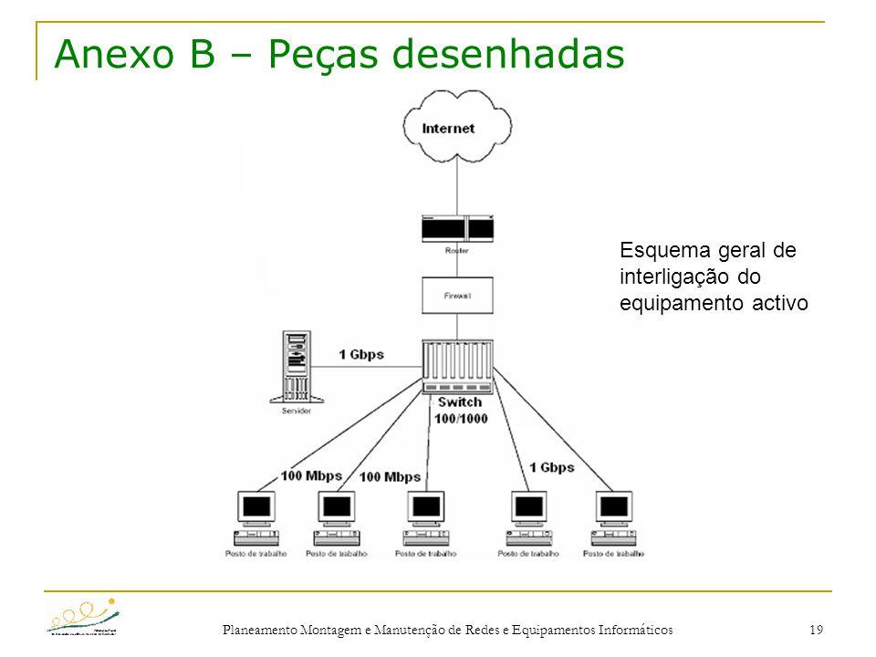 Planeamento Montagem e Manutenção de Redes e Equipamentos Informáticos 19 Anexo B – Peças desenhadas Esquema geral de interligação do equipamento acti