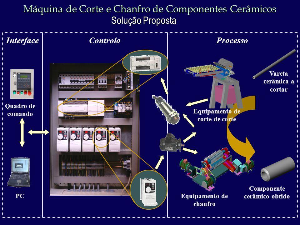 Máquina de Corte e Chanfro de Componentes Cerâmicos Solução Proposta Equipamento de corte de corte Equipamento de chanfro Vareta cerâmica a cortar Interface Quadro de comando PC Componente cerâmico obtido ProcessoControlo