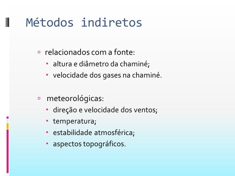 Métodos indiretos  relacionados com a fonte:  altura e diâmetro da chaminé;  velocidade dos gases na chaminé.  meteorológicas:  direção e velocid