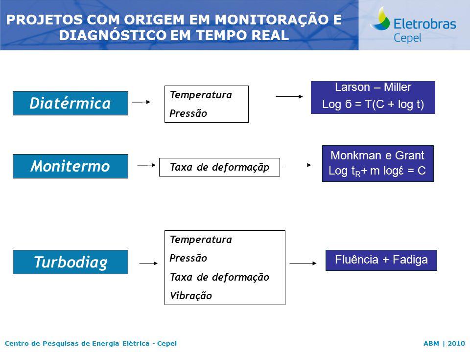 Centro de Pesquisas de Energia Elétrica - CepelABM | 2010 Diatérmica PROJETOS COM ORIGEM EM MONITORAÇÃO E DIAGNÓSTICO EM TEMPO REAL Temperatura Pressã