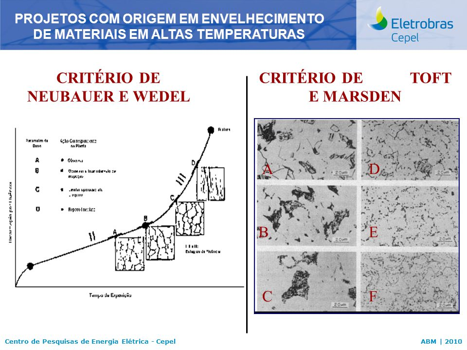 Centro de Pesquisas de Energia Elétrica - CepelABM | 2010 CRITÉRIO DE NEUBAUER E WEDEL PROJETOS COM ORIGEM EM ENVELHECIMENTO DE MATERIAIS EM ALTAS TEM