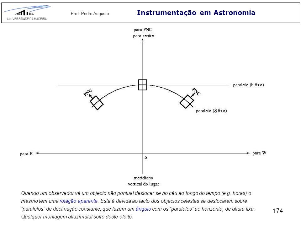 174 Instrumentação em Astronomia UNIVERSIDADE DA MADEIRA Prof. Pedro Augusto Quando um observador vê um objecto não pontual deslocar-se no céu ao long
