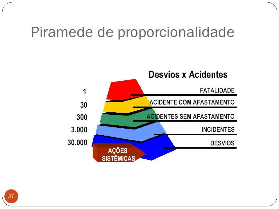 Piramede de proporcionalidade 37