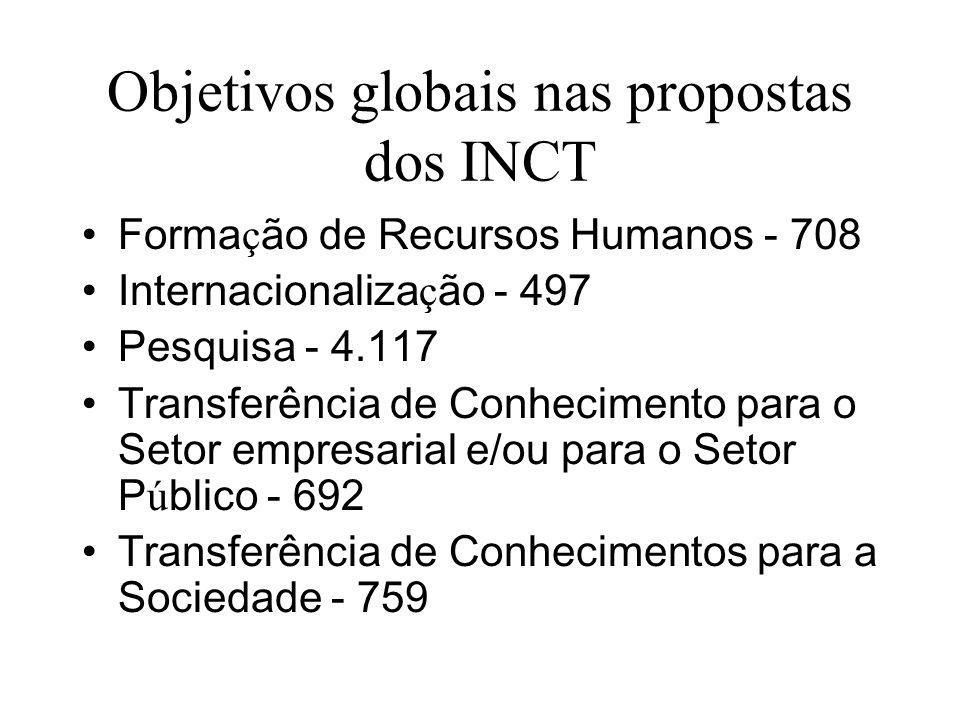 Objetivos globais nas propostas dos INCT Forma ç ão de Recursos Humanos - 708 Internacionaliza ç ão - 497 Pesquisa - 4.117 Transferência de Conhecimento para o Setor empresarial e/ou para o Setor P ú blico - 692 Transferência de Conhecimentos para a Sociedade - 759