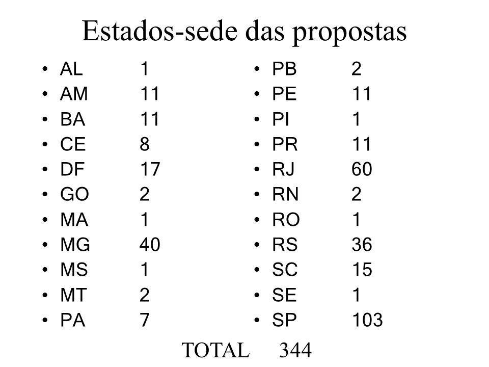 Valores solicitados RubricaValor (R$) Custeio 1.302.281.089,25 Capital 848.439.460,78 Bolsas 832.309.578,45 TOTAL 2.983.030.128,48