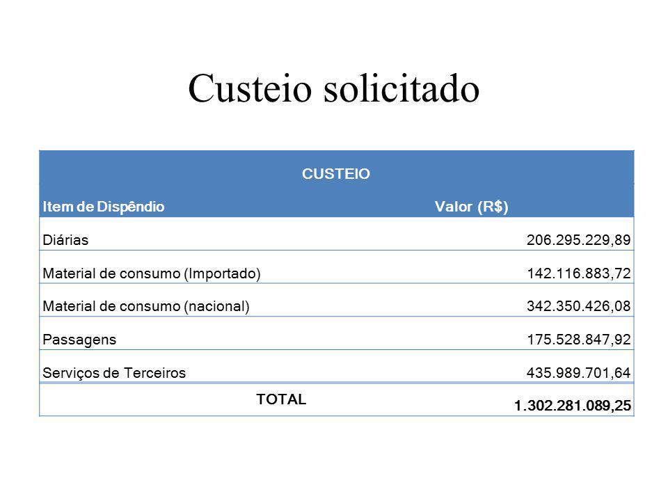 Custeio solicitado CUSTEIO Item de DispêndioValor (R$) Diárias206.295.229,89 Material de consumo (Importado)142.116.883,72 Material de consumo (nacional)342.350.426,08 Passagens175.528.847,92 Serviços de Terceiros435.989.701,64 TOTAL 1.302.281.089,25